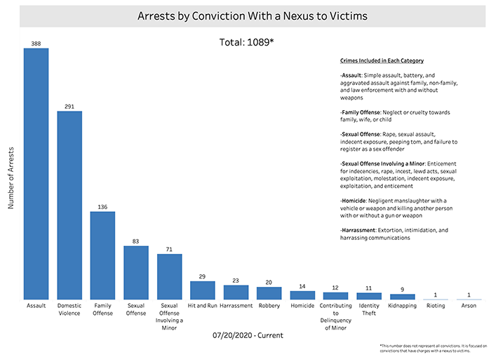 Arrests by Conviction with a Nexus to Victims