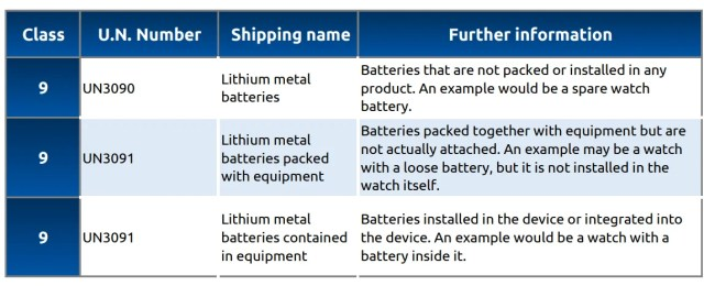 Lithium metal classification