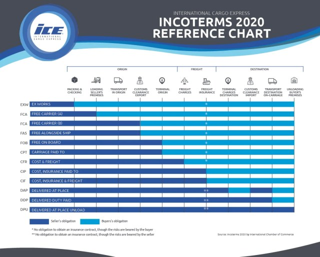 Incoterms® 2020 chart