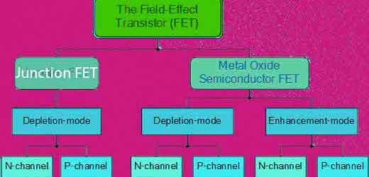 Important Short Questions And Answers Of FET/JFET/MOSFET/BJT