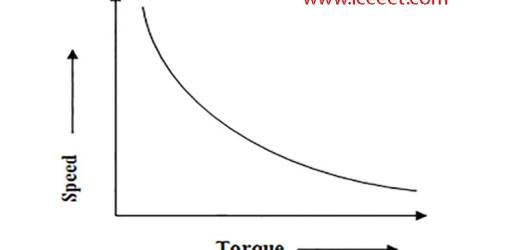 Speed Torque Characteristics of D.C Motor-Easy Explain