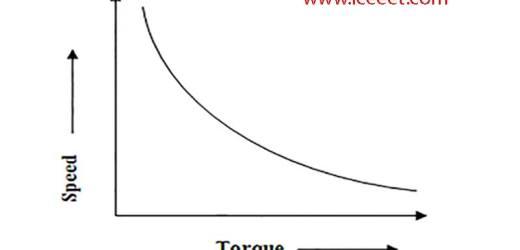 Speed Torque Characteristics of D.C Motor-Easy Explain
