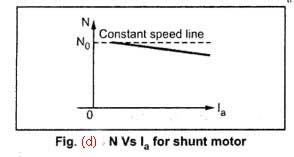 speed torque characteristics