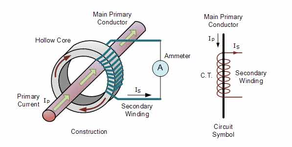 What Is Current Transformer(CT)   Function   Procedure