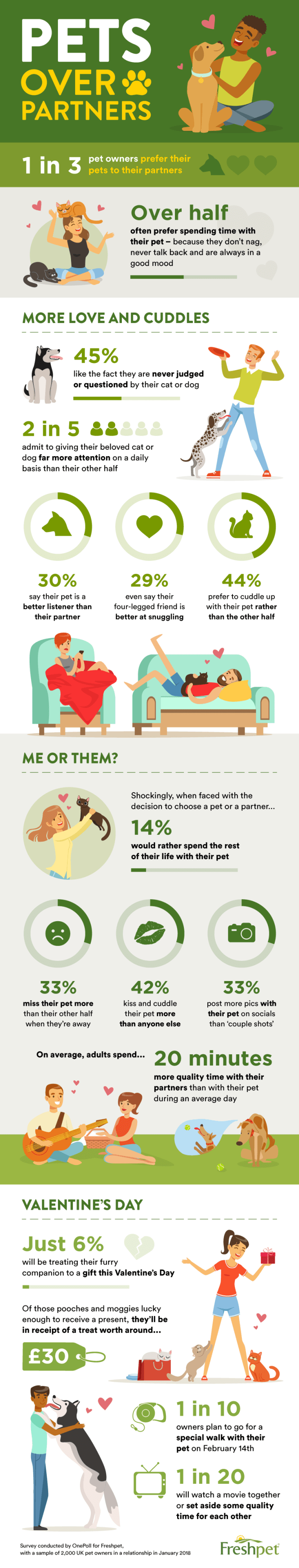 More than a third of owners prefer their pets to their partners