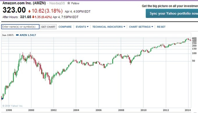 AMZN-Max-Chart.jpg