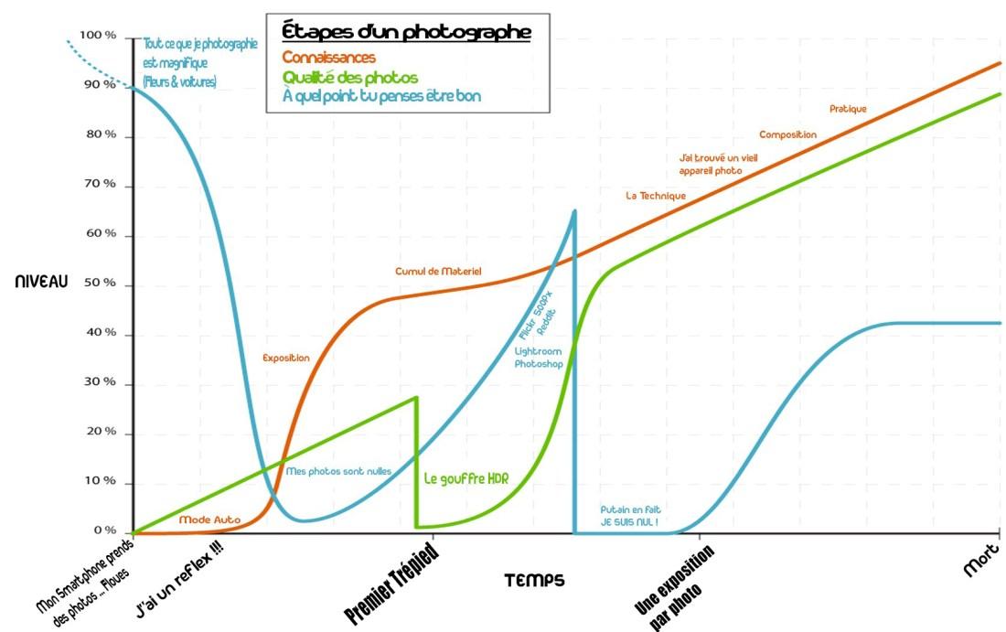 progresser en photo courbe d'apprentissage reddit