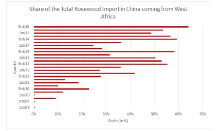 Share of total rosewood imports in China from W. Africa