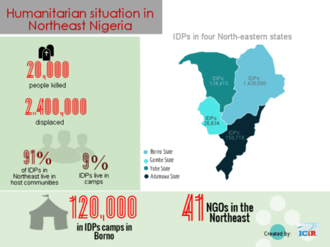 infographics-of-humanitarian-crisis-in-the-northeast