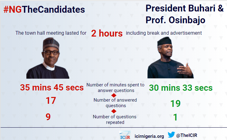 Highlights of Buhari, Osinbajo's appearance on 'The Candidate'