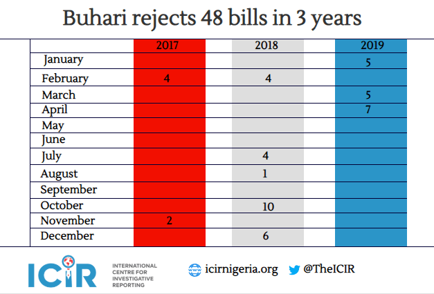 Forty-eight and counting    Bills so far rejected by Buhari