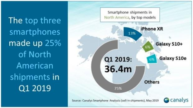 Canalys: Apple Shipped 14.6 Million iPhones in North America Last Quarter