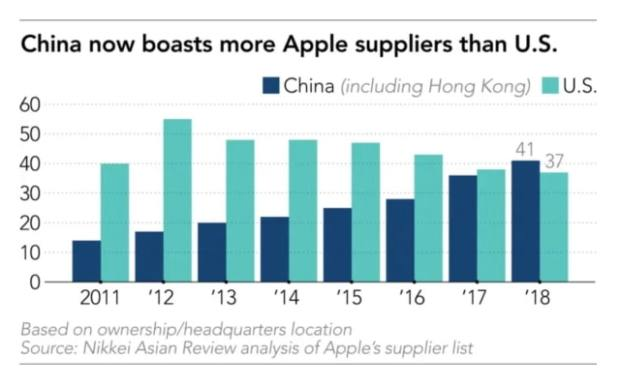 Apple Asks Suppliers to Evaluate Shifting Up to 30% Of Capacity Out of China [Report]