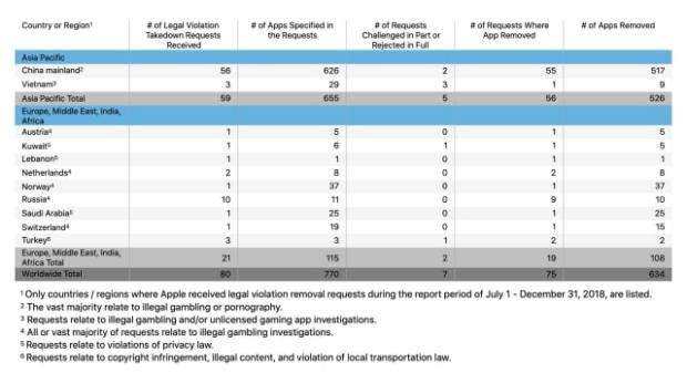 Apple Posts Transparency Report Revealing Government App Takedown Requests