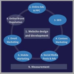 What Factors create a business's online presence