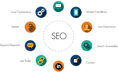 SEO TRENDS 2020-Discover 4 Important ones to follow!