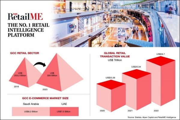 US Trillion Global Retail Industry Transforms amid COVID-19
