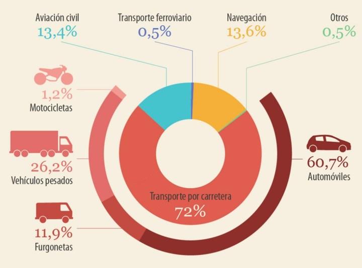 Gráfico de emisiones de CO2 originadas por el transporte en la UE