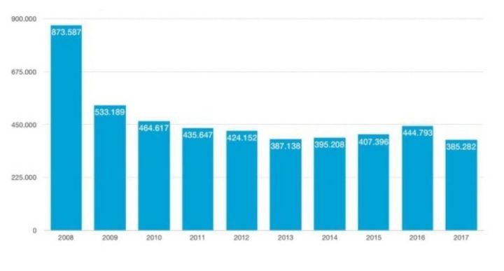 El futuro de los coches clásicos: Evolución del número de permisos de conducir 2008-2017