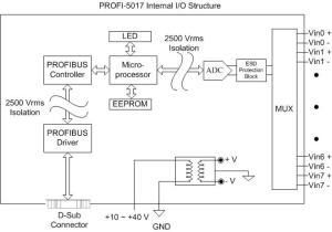 PROFI5017   PROFIBUS Remote IO Module with 8 Channel