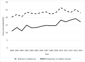 Figure 1. Trends in area and pulse production in India. Source: RBI year book.