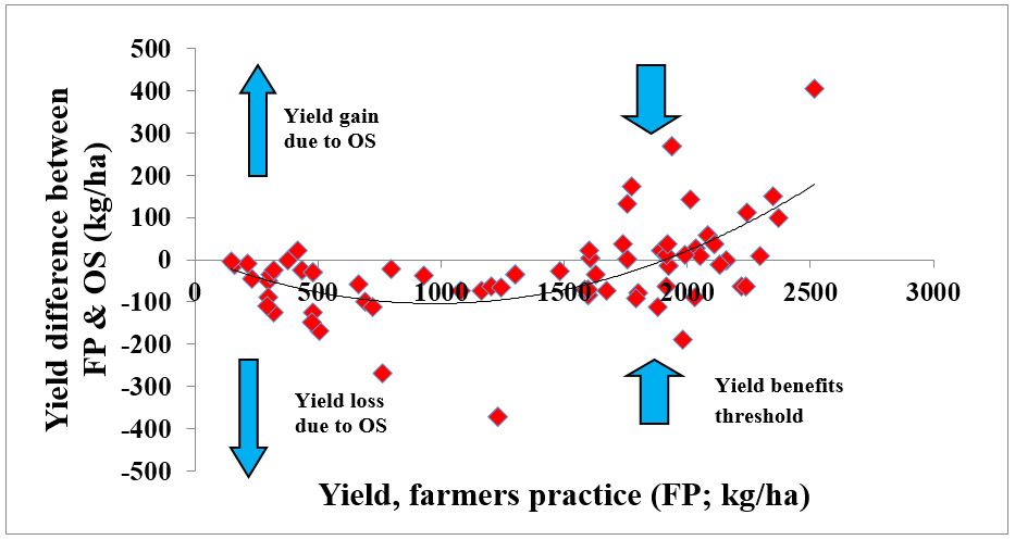 Yield difference between farmers practice (FP) and optimum N practice (OS) was negative in low yielding environments.