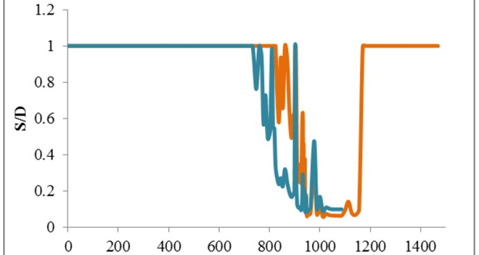 Simulation of crop water depletion dynamics during the season. S/D is the water supply/demand ratio (the lower the ratio, the larger the stress effect on the crop); the orange line stands for crop grown with limited N input (farmers practice) where stress begins later in the season compared to the blue line which is the water stress trajectory of the crop raised using on-station N practice.