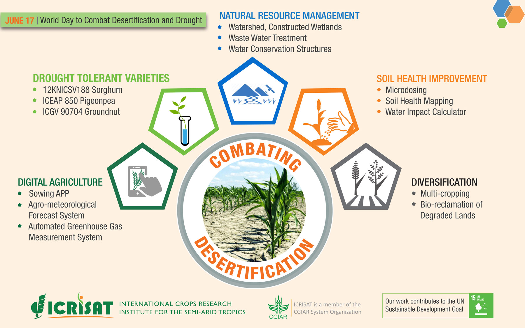 Combating Desertification and Drought