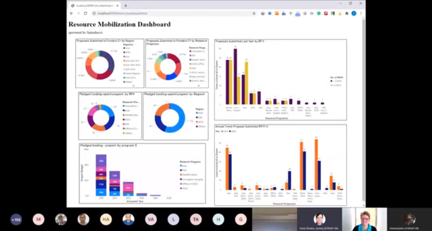 A screenshot of the Resource Mobilization dashboard launch Photo: ICRISAT