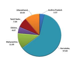 Finger millet: % production by major states (2011-12).
