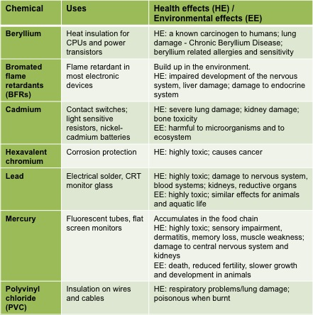 Table 1- Uses and effects of select hazardous chemicals found in common  electronic devices (Source- Wikipedia