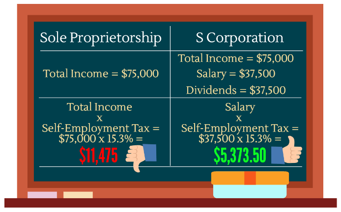 Sole Proprietorship Or S Corp Independent Contractor Tax Advisors