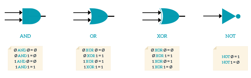 Binary Operation Symbols