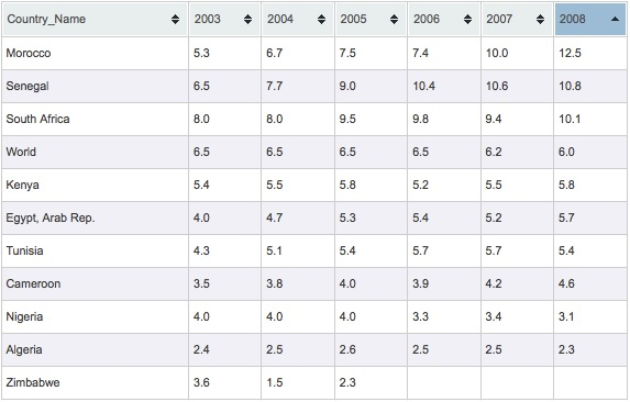 ICT Expenditure as a Percent of GDP in African Countries