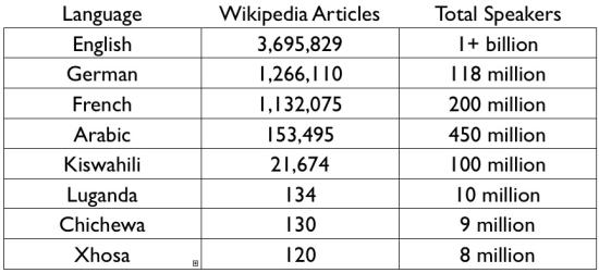 wikipedia-contnet-divide.jpg