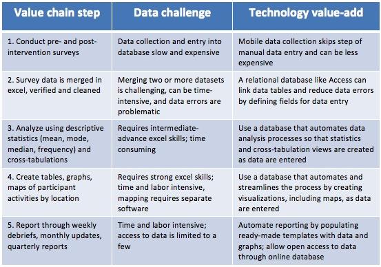 data-value-chain