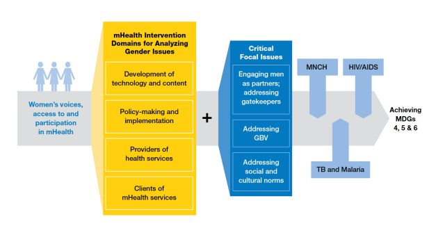 Deshmukh and Mechael's Framework