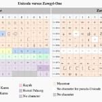 Respect Myanmar's Ethnic Diversity: Use Unicode Fonts Online