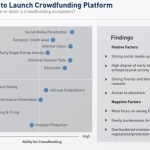 Can Crowdfunding Work for Developing World Projects?