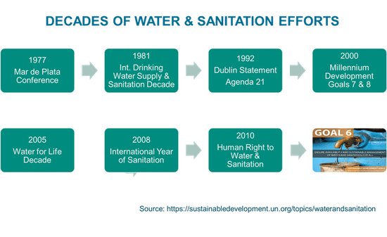 decades of water sanitation commitments