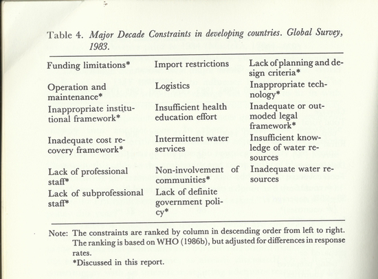 major decade constraints in developing countries