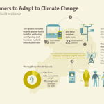 4 Step Guide to How ICTs Can Help Farmers Adapt to Climate Change