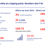 The State of Digital Financial Services in Zambia