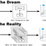 Stop the Madness! Enterprise Data Warehouses Are Better Than Custom Data Integration Tools
