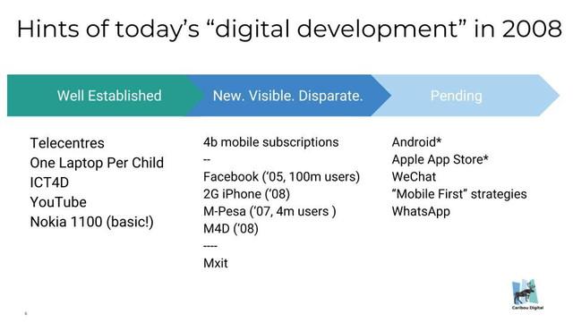 digital development 2028