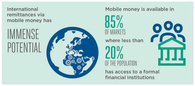 Mobile Money in International Remittances