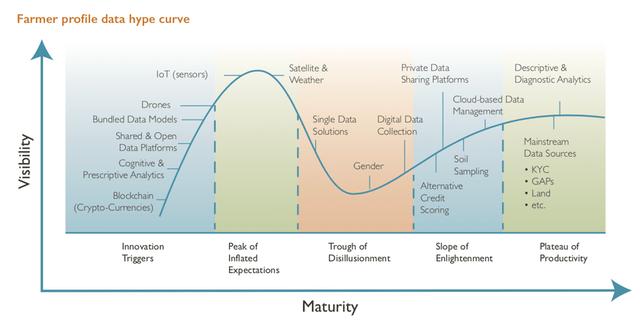 farmer digital solutiuon hype curve