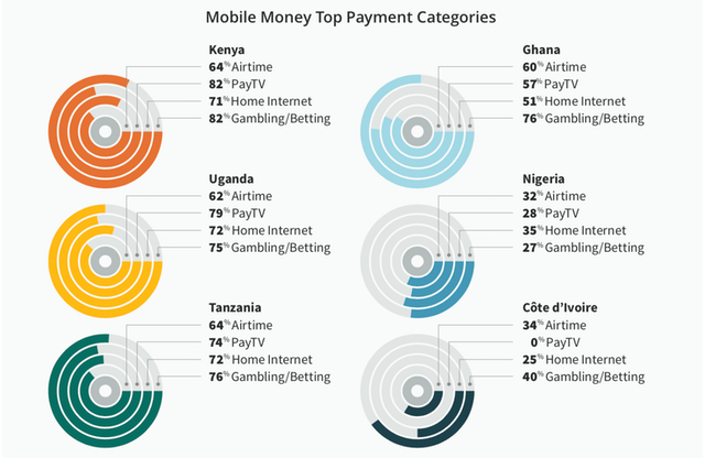 mobile money purchases african youth