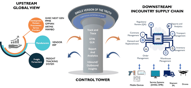 nextgen ghsc control tower