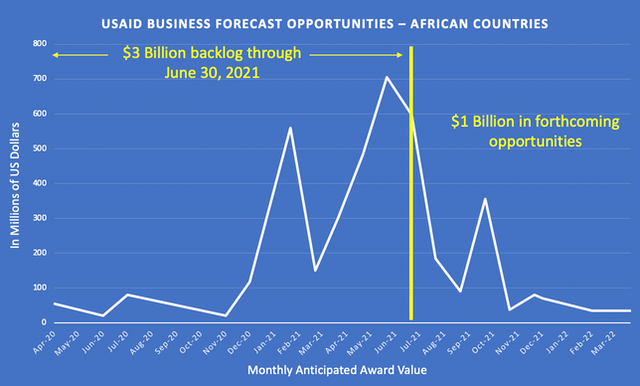 4 billion usaid funding african countries